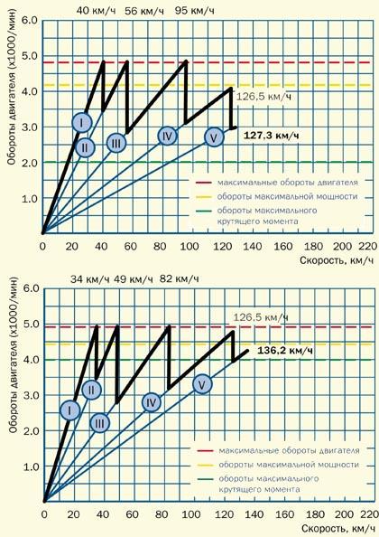 График разгона УАЗ-31604 (вверху) и УАЗ-3159 (внизу)